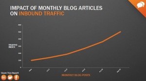 More blog posts equals more traffic