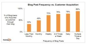 Blog 2-3 times per week