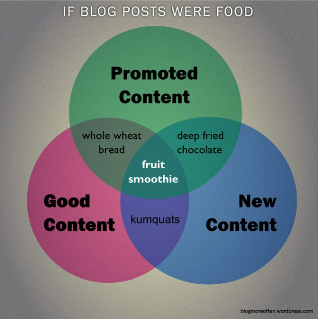 If Blog Posts Were Food